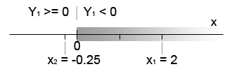 Figure 3. Second iteration moves decision boundary to classify all points correctly.