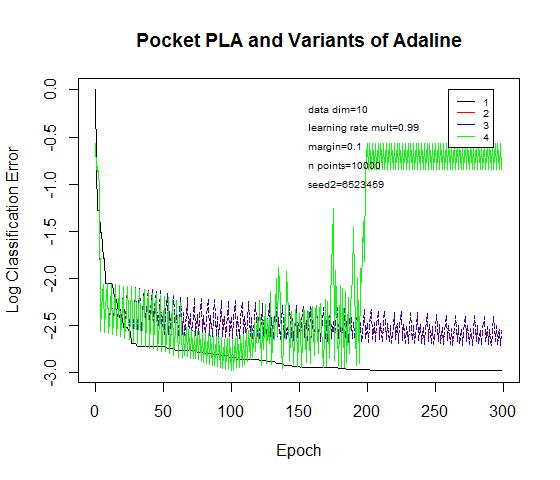 PLAAdalineVariants011